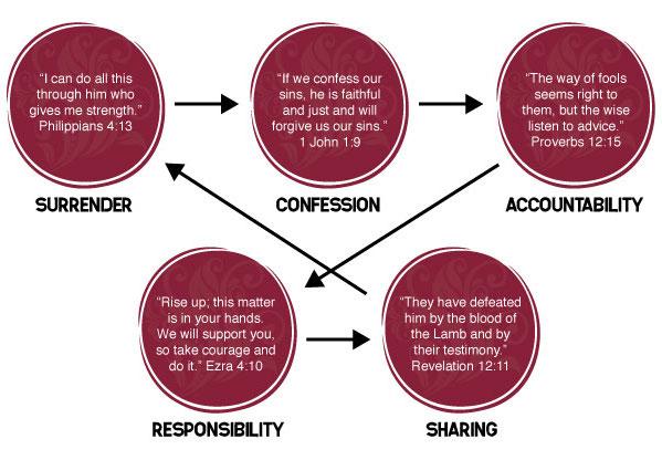 steps-process